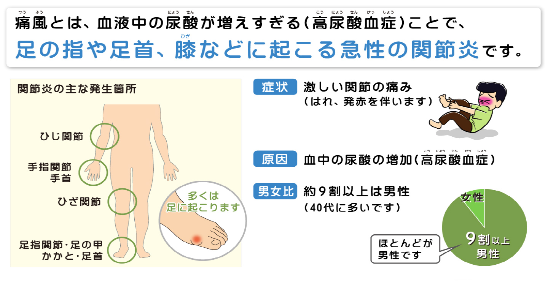 は と 尿酸 値