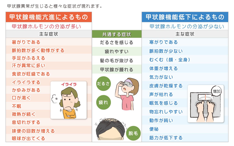 甲状腺異常の症状